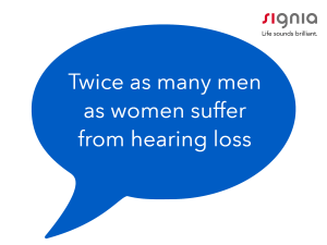 More men suffer from hearing loss